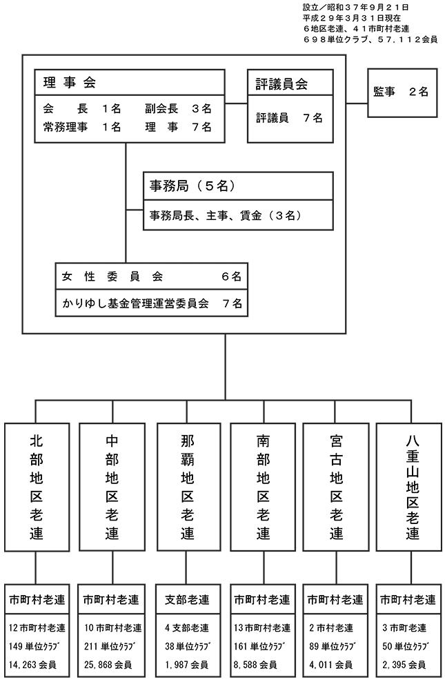 沖老連組織図